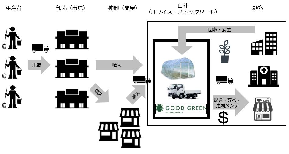 観葉植物レンタルのビジネスモデル